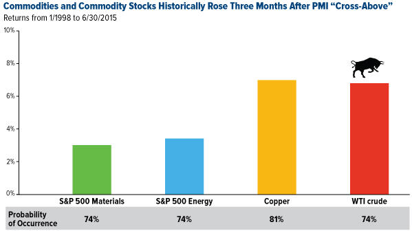 Commodities and commodity stocks historically rose three months after PMI Cross-Above graph