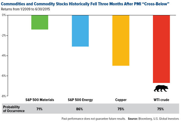 Commodities and commodity stocks historically rose three months after PMI Cross-Below graph