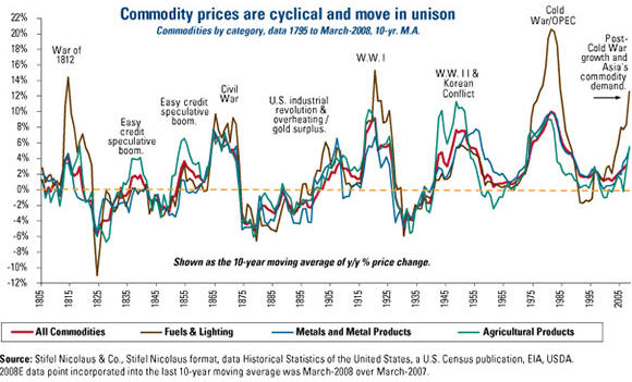 Commodity prices are cyclical and move in unison - graph