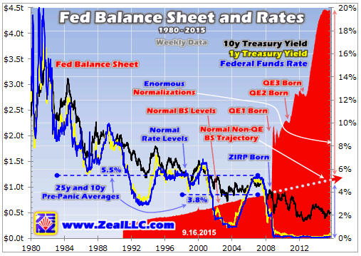 Fed Balance Sheet and Rates 1980 - 2015 - graph