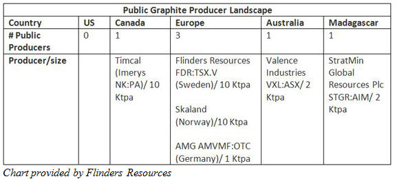 Flinders CEO Blair Way - What Tesla needs to know about the graphite sector- Graphite Producer Landscape
