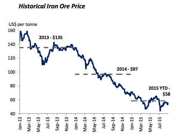 Iron ore extends gains