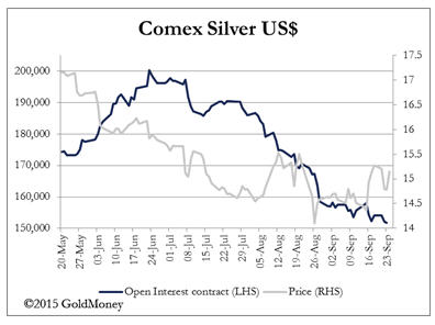 Negative interest rates and gold - Comex Silver US$