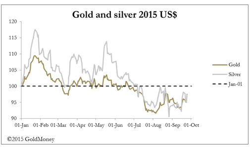Negative interest rates and gold - gold and silver 2015 US$