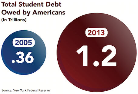 Newly released SchiffGold White paper - the student loan bubble