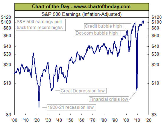 Shop talk at Sprott - chart of the day