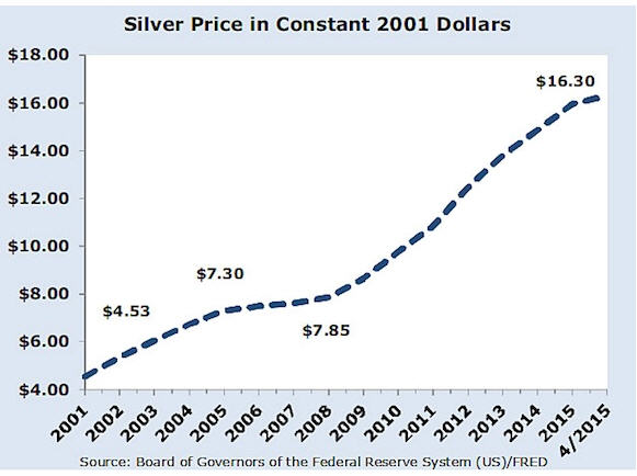 Silver investor David Morgan - silver price in constant 2001 dollars graph