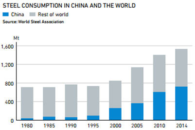 Steel consumption in China and the world - graph