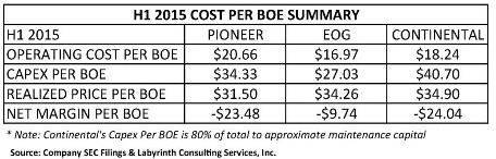 The Shale Delusion - H1 2015 Cost Per Boe Summary - table