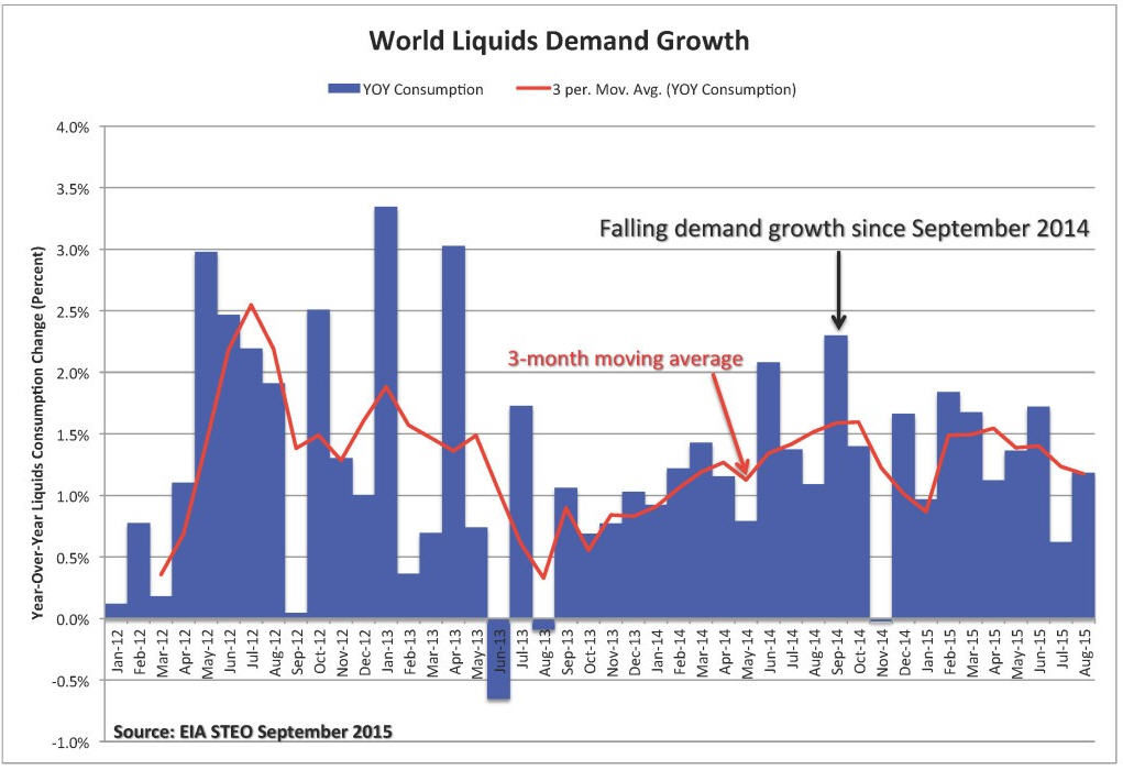 The Shale Delusion - World Liquids Demand Growth - graph
