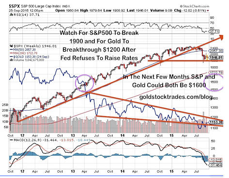 These six gold companies could create exceptional wealth - SPX S and P 500 Large Cap Indix Graph