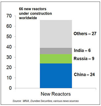 Thomas Drolet warns of a coming Grand Canyon of.... New reactors graph
