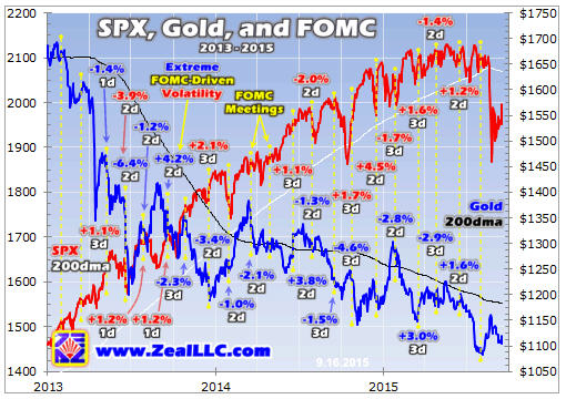 Zeal - SPX, Gold and FOMC - graph