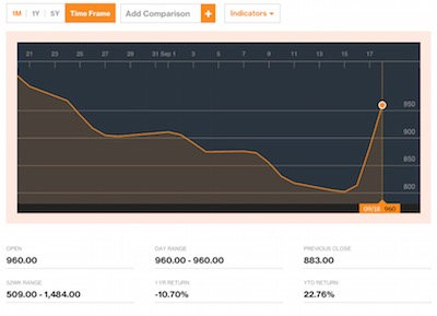 baltic dry index chart