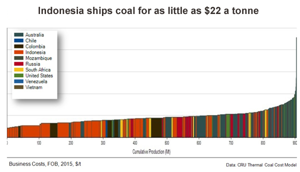 Exports won't save US coal