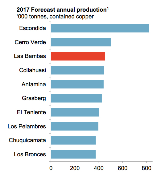 Copper price surges on South America supply cuts