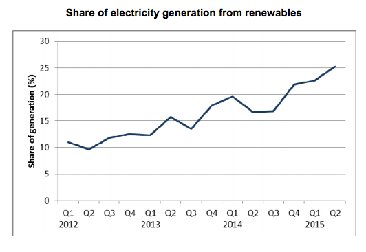 Renewables beat coal for first time in UK electricity mix