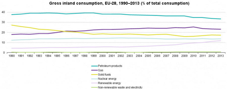 Europe's electricity consumption by country and fuel type - Gross inland consumption, EU-28, 1990-2013