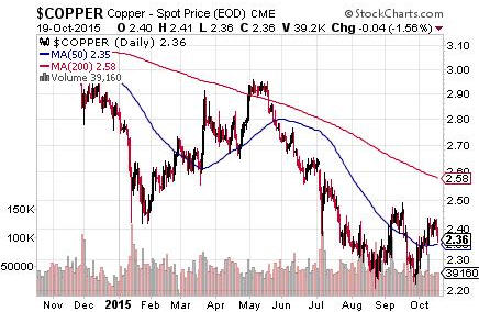 Is a bad market good for gold stocks - Copper - Spot Price EOD CME-graph