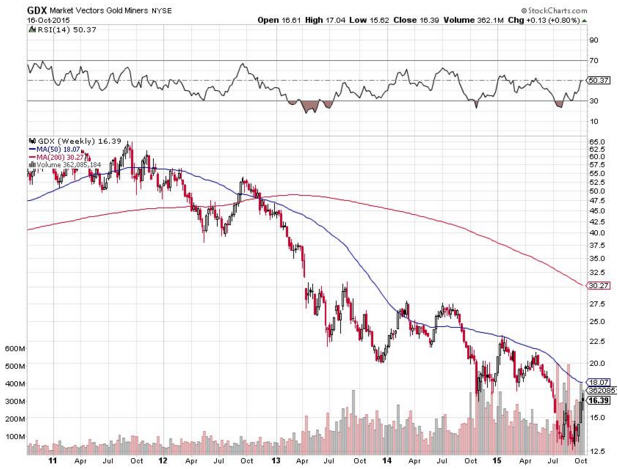 Is a bad market good for gold stocks -GDX Market Vectors Miners NYSE-graph