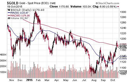Is a bad market good for gold stocks - Gold - Spot Price EOD CME-graph