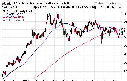 Is a bad market good for gold stocks - USD US Dollar Index - Cash Settle EOD Ice-graph