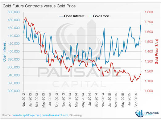 Rate unchanged or rate increase - gold future contracts versus gold price graph