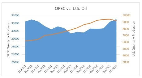 Stop blaming OPEC for low prices - OPEC vs US oil graph