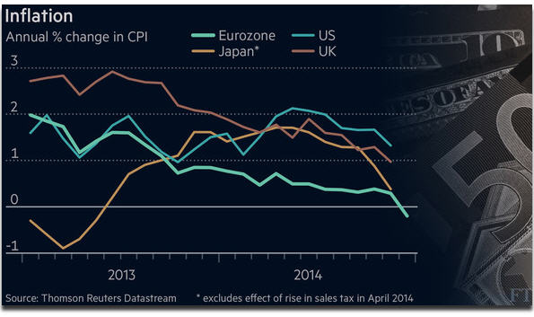 The global depression and deflation is currently underway - Inflation chart