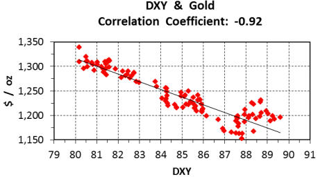 Why gold ain't goin' anywhere anytime soon - DXY & Gold Correlation Coefficient Graph