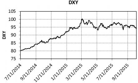 Why gold ain't goin' anywhere anytime soon - DXY Graph