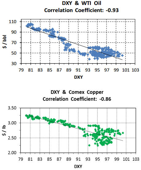 Why gold ain't goin' anywhere anytime soon - DXY & WTI Oil & DXY & Comex Copper Graphs