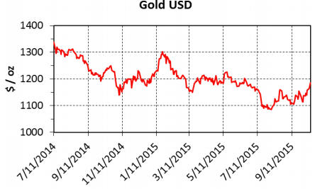 Why gold ain't goin' anywhere anytime soon - Gold USD
