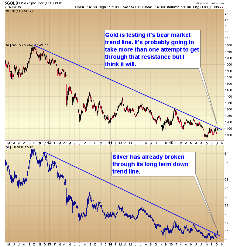 CHARTS: Gold price poised to break bear trend