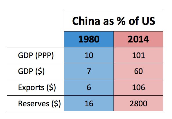 China's astonishing rise in one simple chart