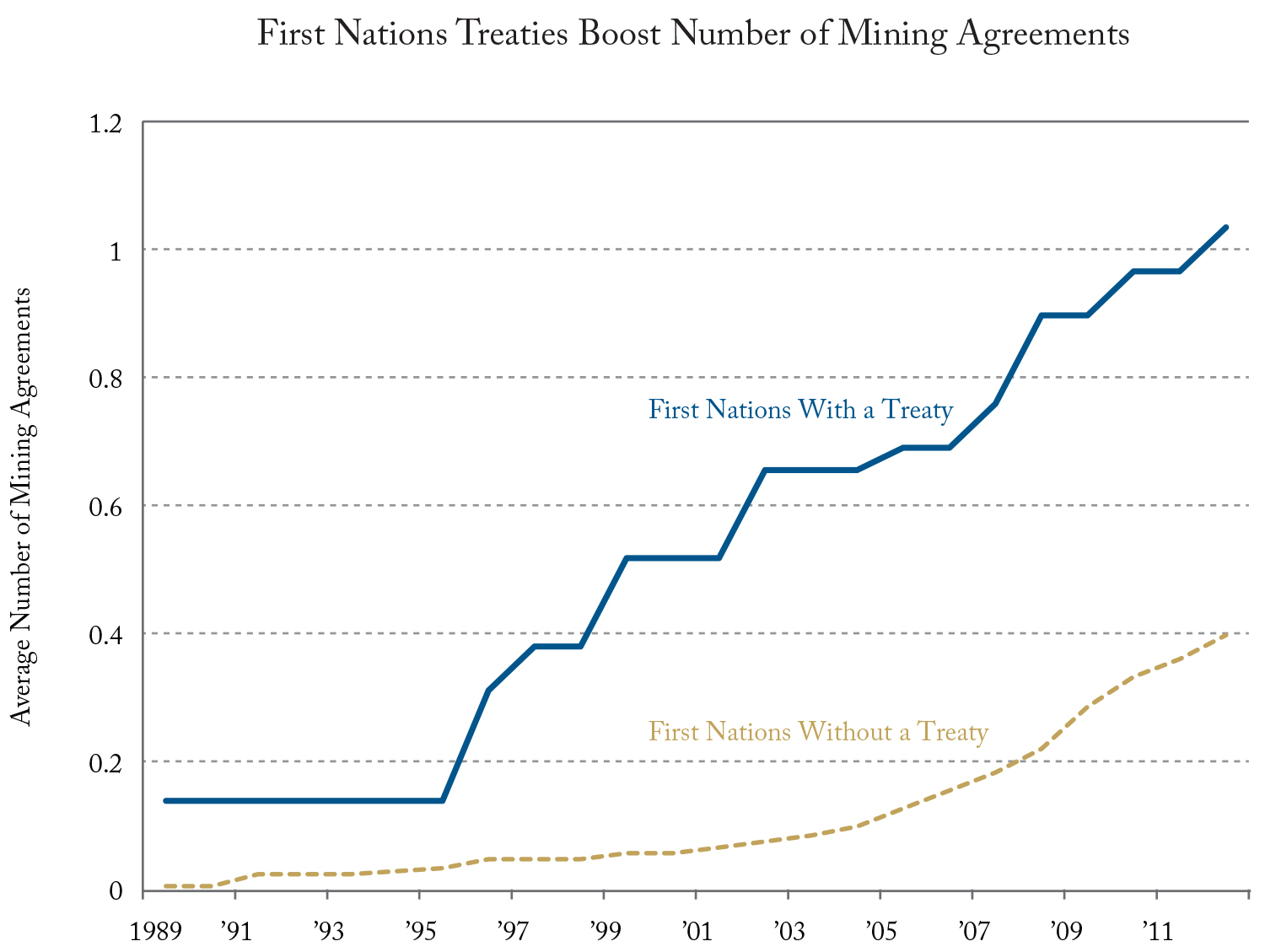Canada's First Nations, mining companies benefited from modern treaties — report