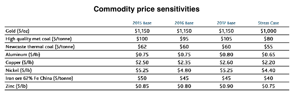 Weak metal prices to hit miners through 2016 — Moody's