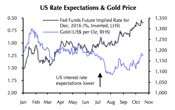 Fading Us Rate Hike Expectations Point To 1 300 Gold Price