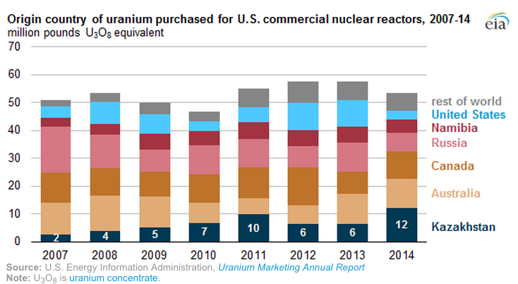 Kazakhstan is now the US top uranium supplier