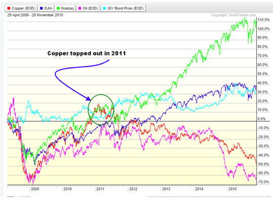 Dr Copper, the economy and the stock market no longer in sync - graph
