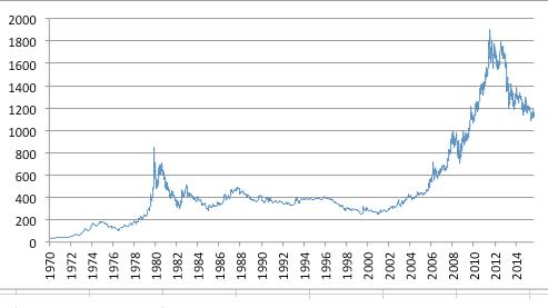 Gold Price 1970 to Present Courtesy Craton Capital
