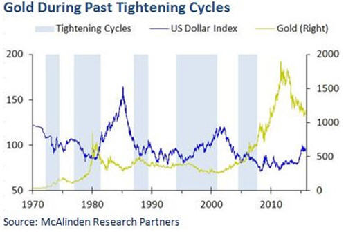 Gold during past tightening cycles - graph