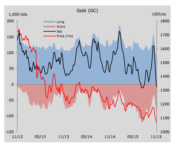 Gold price: Hedge funds can't exit market fast enough