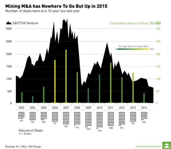 How to spot buyout clues in today's resource market - mining M&A has nowhere to go ut up in 2015
