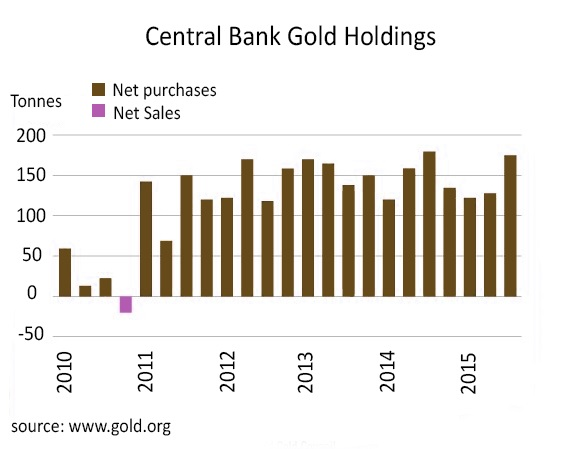 Is gold on the verge of a breakout - Central Bank Hold Holdings