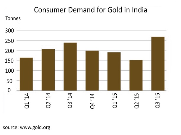 Is gold on the verge of a breakout - Consumer Demand for Gold in India