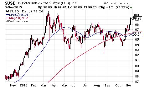 Janet's kool-aid stand - US Dollar Index - Cash Settle - graph