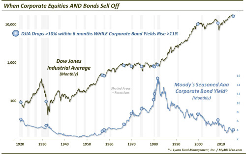 Janet's kool-aid stand - When Corporate Equities and Bonds Sell Off - graph