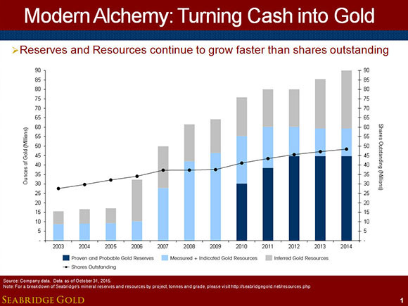 Modern Alchemy - Seabridge Gold - turning cash into gold - graph