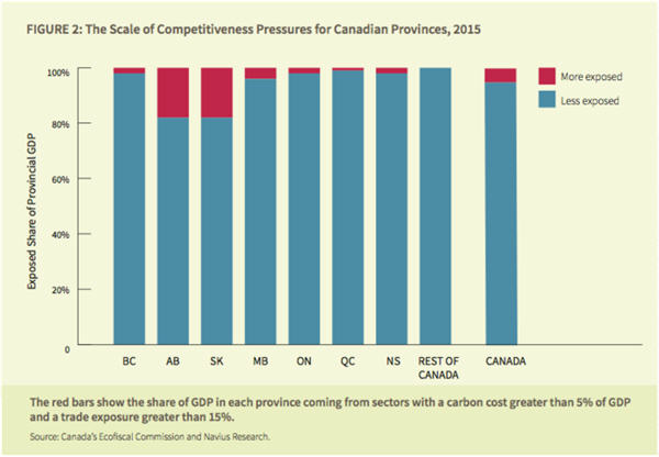 Most of Canada's economy would be unaffected by a carbon tax - competitive pressures in Cdn Prov graph